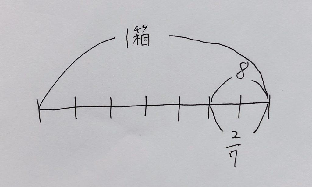 小学6年生、分数の割り算の文章問題