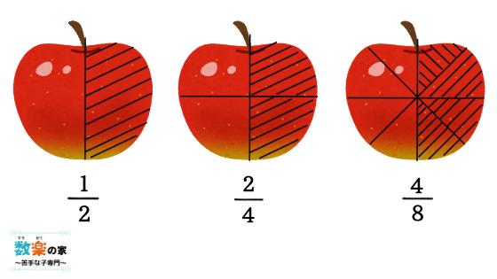 小4、小5で習う算数の分数。約分や通分、足し算や割り算などがありますが大きさの理解や文章問題と読み取り少数との比べ方はコツが要ります